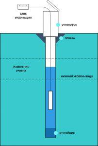 пъезометрическая скважина
